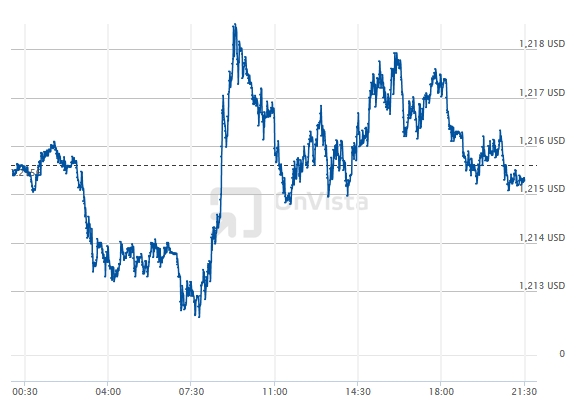 EURUSD Intraday