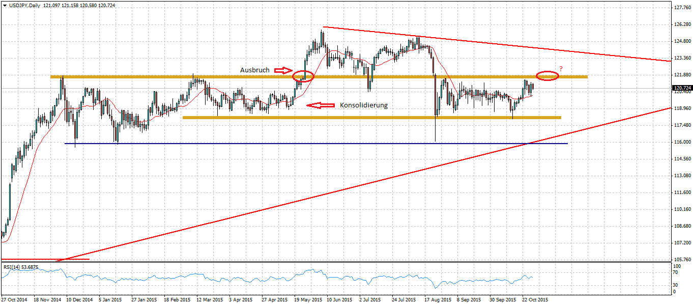Forex Chart Ausbruch (Break-Out)