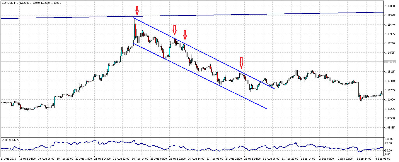 Forex Trend 2